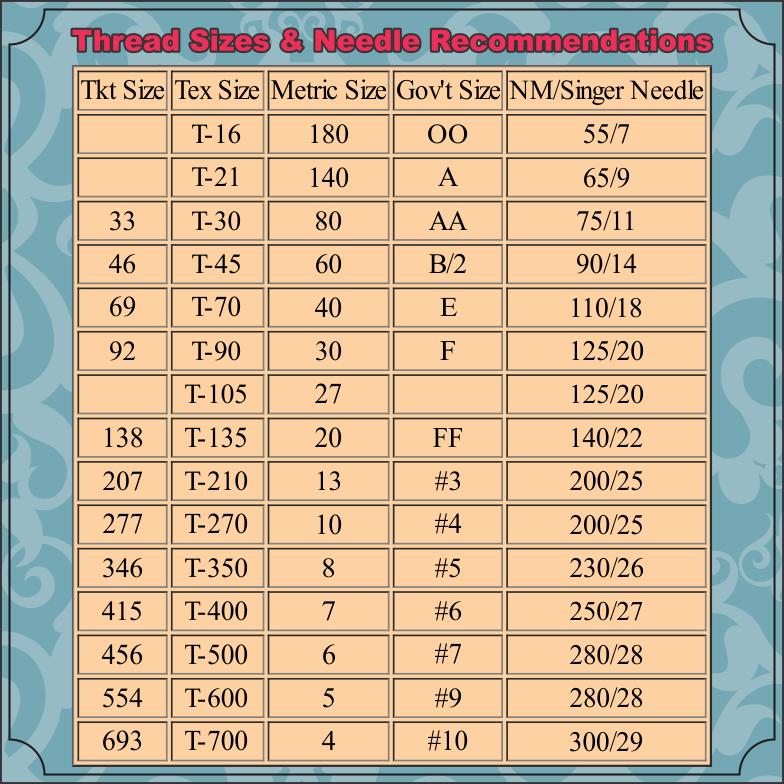 Thread chart and needle sizesjpg 23201909 sewing makaroka com